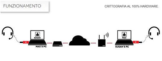 independencekey usb dispositivo di crittografia cloud e